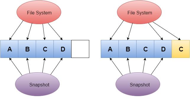 zfs-copy-on-write