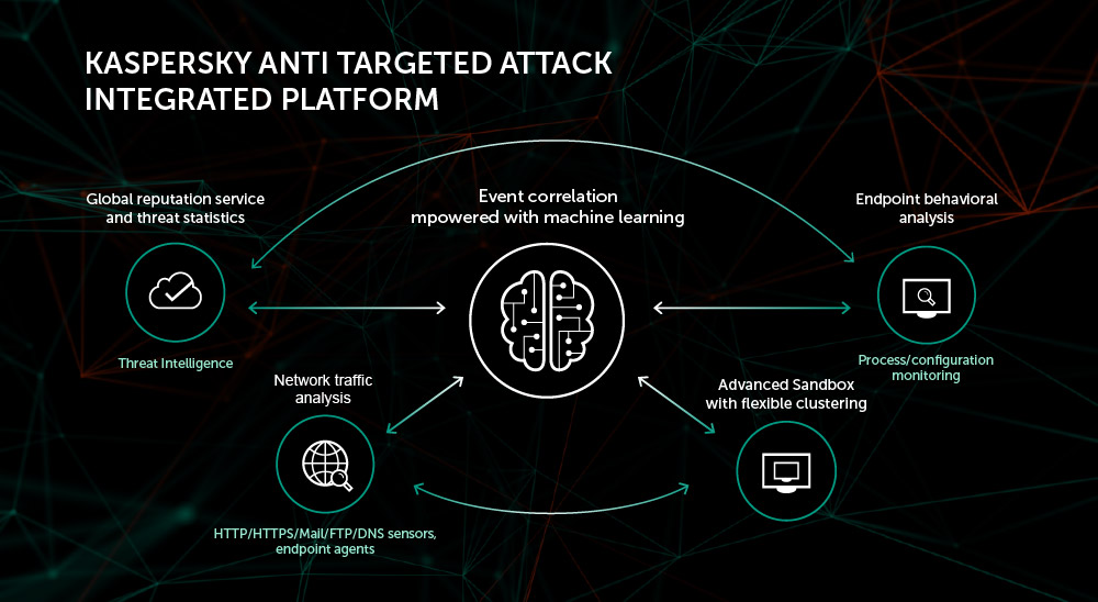 kaspersky-anti-targeted-attack-platform